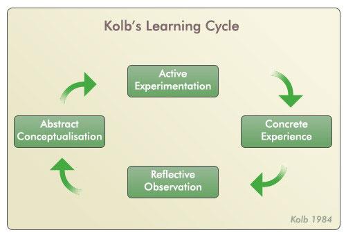 effective feedback chart