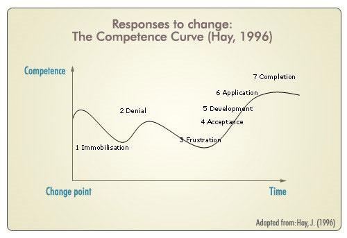 response to change graph